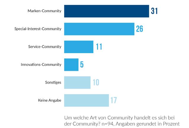 Community_Folie 28