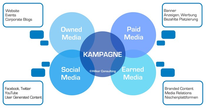 Crossmediale Kampagnen-Planung im Internet