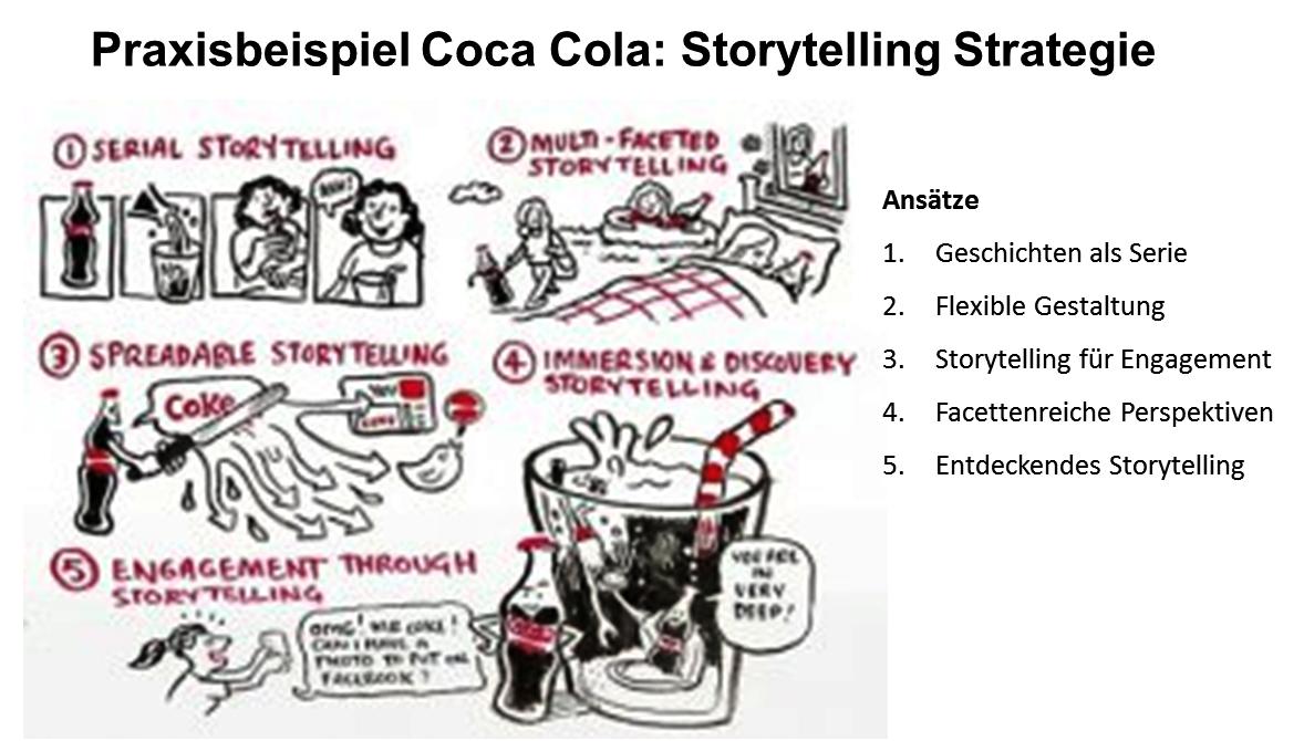 Storytelling Strategie_Coca Cola.png