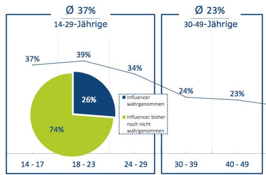 Studie BVDW_Influencer Marketing Altersgruppen-1